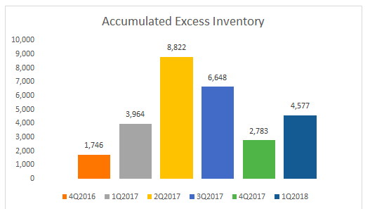 Accumulated excess inventory per quarter (Source: SeekingAlpha.com)